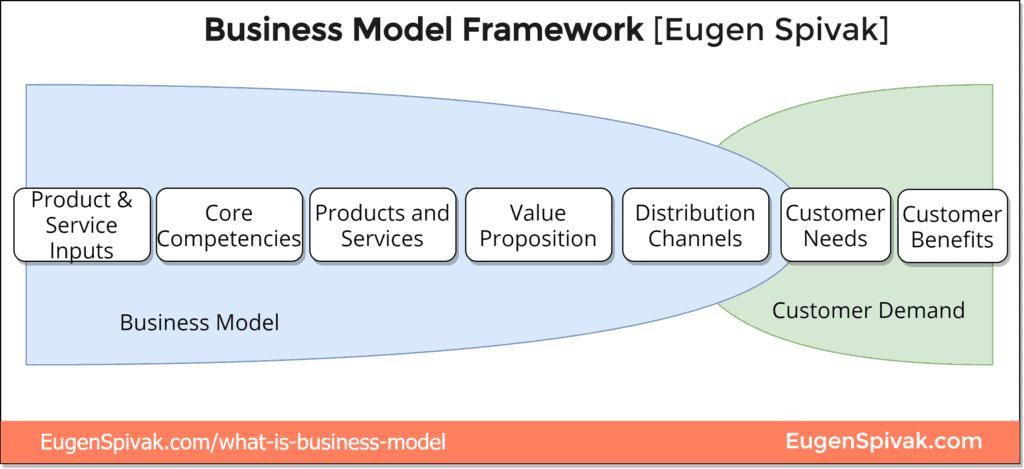 Eugen Spivak Business Model Framework