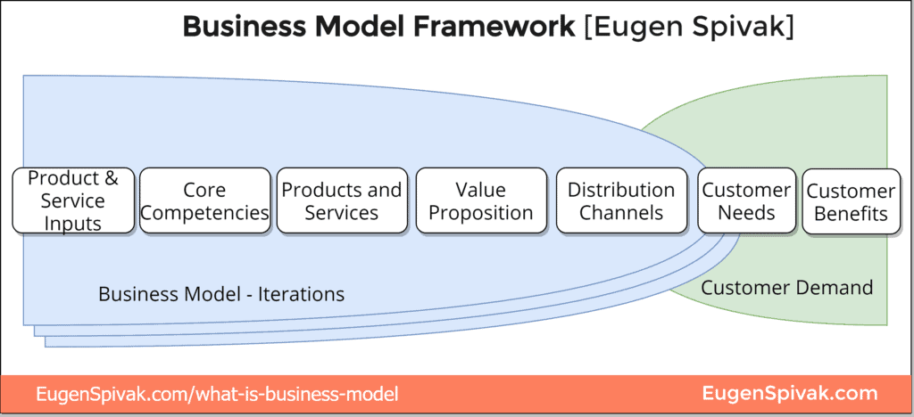Eugen Spivak Business Model Framework - Iterations